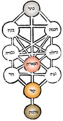 עשר ספירות בלימה. תרשים עשר הספירות מתוך 'פרדס רימונים', ספרו של רבי משה קורדוברו, מהחשובים שבמקובלי צפת במאה ה-16