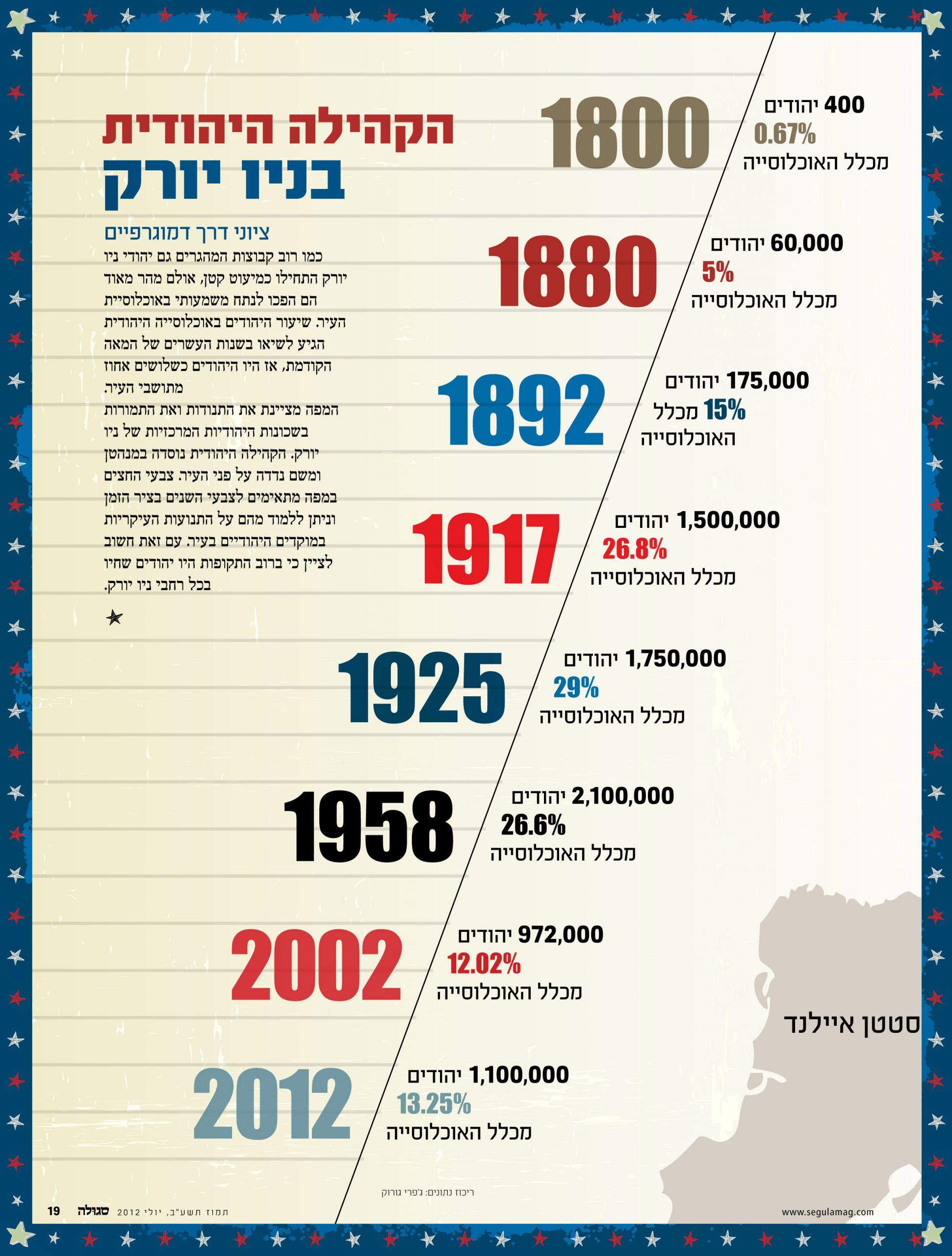 ציר הזמן מציין את מספר היהודים ואת האחוז שייצגו בכלל האוכלוסייה בעיר