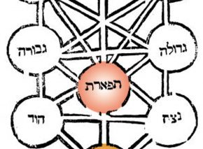 The Ten Sephirot or emanations of Kabbalistic tradition, from Rabbi Moses Cordovero's work, Pardes Rimmonim